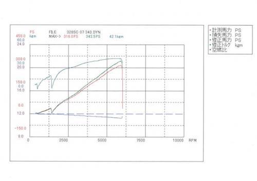 BMW E46 328ci スーパーチャージャー シャシダイ 計測結果
