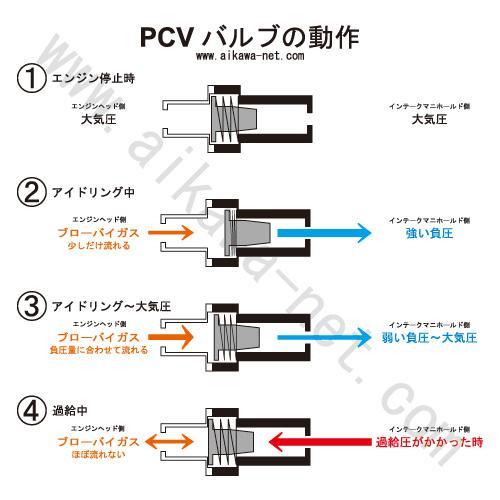 PCVバルブの動作解説