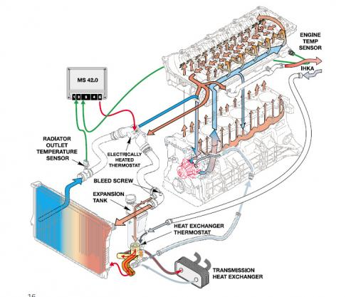 MS42エンジンクーラントダイアグラム